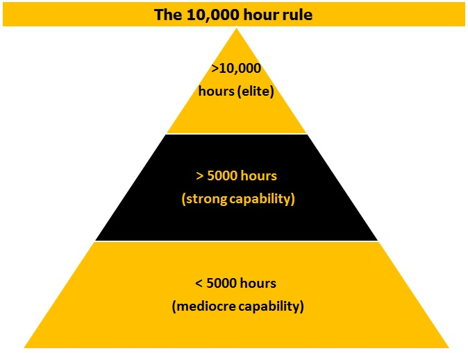 10 000 HOUR RULE EBOOK DOWNLOAD